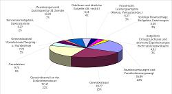 Ordentliche Erträge: 168,36 Mio. €