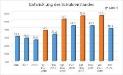 Entwicklung des Schuldenstandes bis 2022