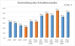 Entwicklung des Schuldenstandes bis 2023