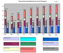 Graphische Darstellung des Gesamtsteueraufkommens und der Umlagen