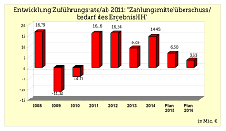 Zahlungsmittelüberschuss / -bedarf des Ergebnishaushalts