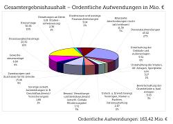 Ordentliche Aufwendungen: 163,42 Mio. Euro