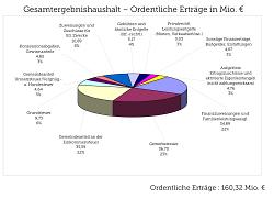 Ordentliche Erträge: 160,32 Mio. Euro