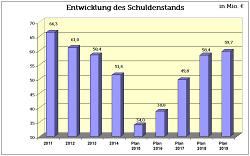 Enwticklung des Schuldenstands bis 2019