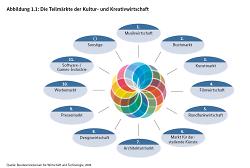 Teilmärkte der Kultur- und Kreativwirtschaft