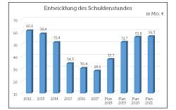 Entwicklung des Schuldenstandes bis 2021