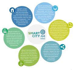 Smart City Aktivitäten