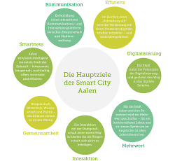 Smart City - Hauptziele