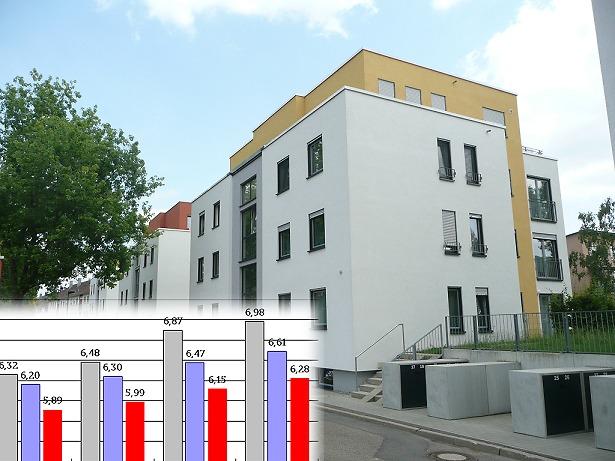 Entwicklung Der Wohnungsmieten Angebotsmieten In Aalen 2016