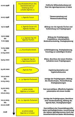 Fahrplan 1998 - 2008