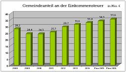 Gemeindeanteil an der Einkommensteuer 2016