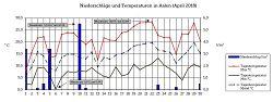 Temperatur und Niederschlag im April 2018
