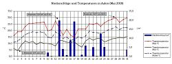 Temperatur und Niederschlag im Mai 2018