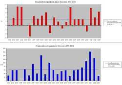 Temperatur und Niederschlag im Dezember bis 2013