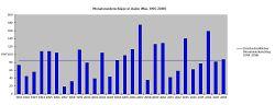 Niederschlag im Monat Mai bis 2018