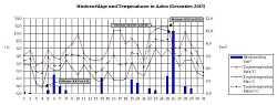 Temperatur und Niederschlag im Dezember 2013