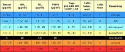 Einteilung von Komponenten des Langzeitindex in Indexklassen