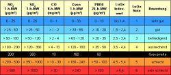 Übersicht der Indexklassen für den Kurzzeit-Luftqualitätsindex LuQx