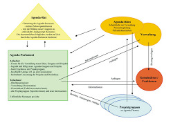Struktur der Aalener Agenda 21